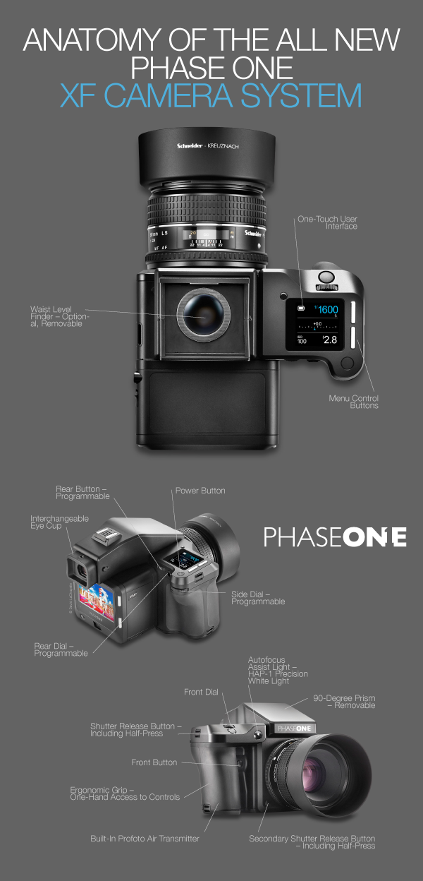 Anatomy of The Phase One XF